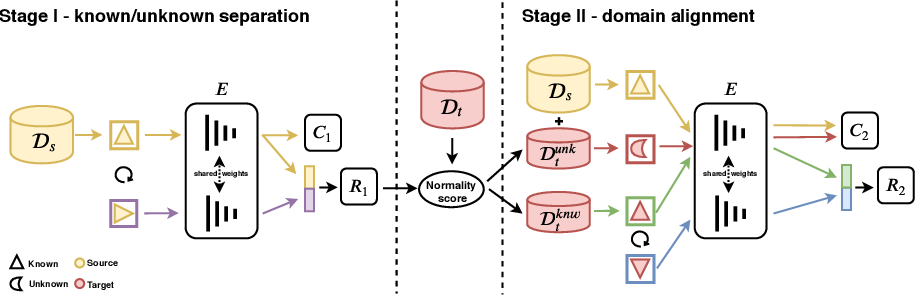 Figure 1 for On the Effectiveness of Image Rotation for Open Set Domain Adaptation
