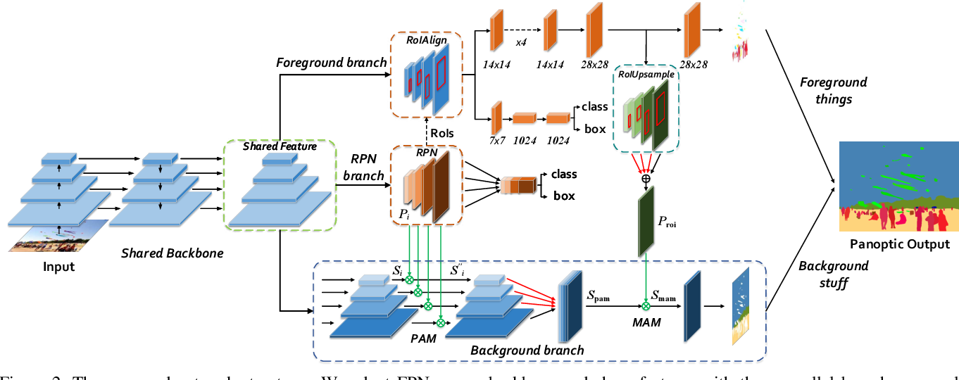 Figure 3 for Attention-guided Unified Network for Panoptic Segmentation