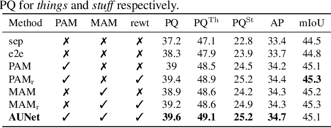 Figure 2 for Attention-guided Unified Network for Panoptic Segmentation