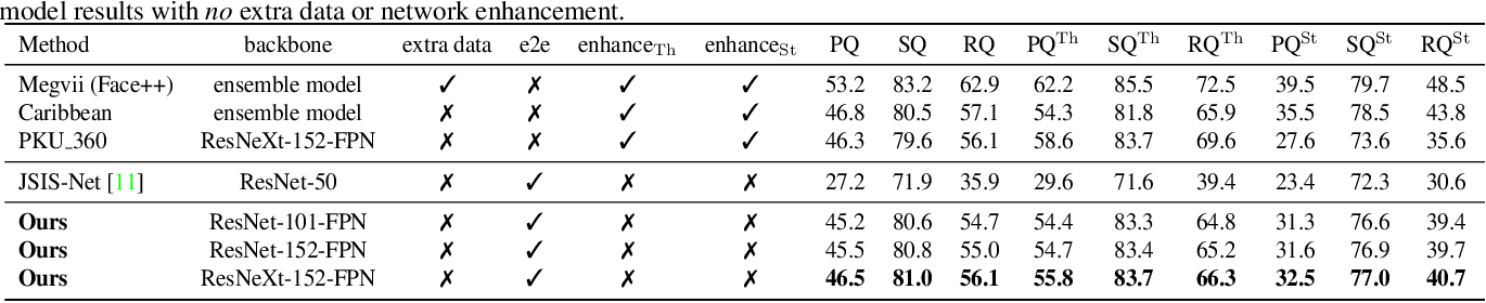 Figure 4 for Attention-guided Unified Network for Panoptic Segmentation