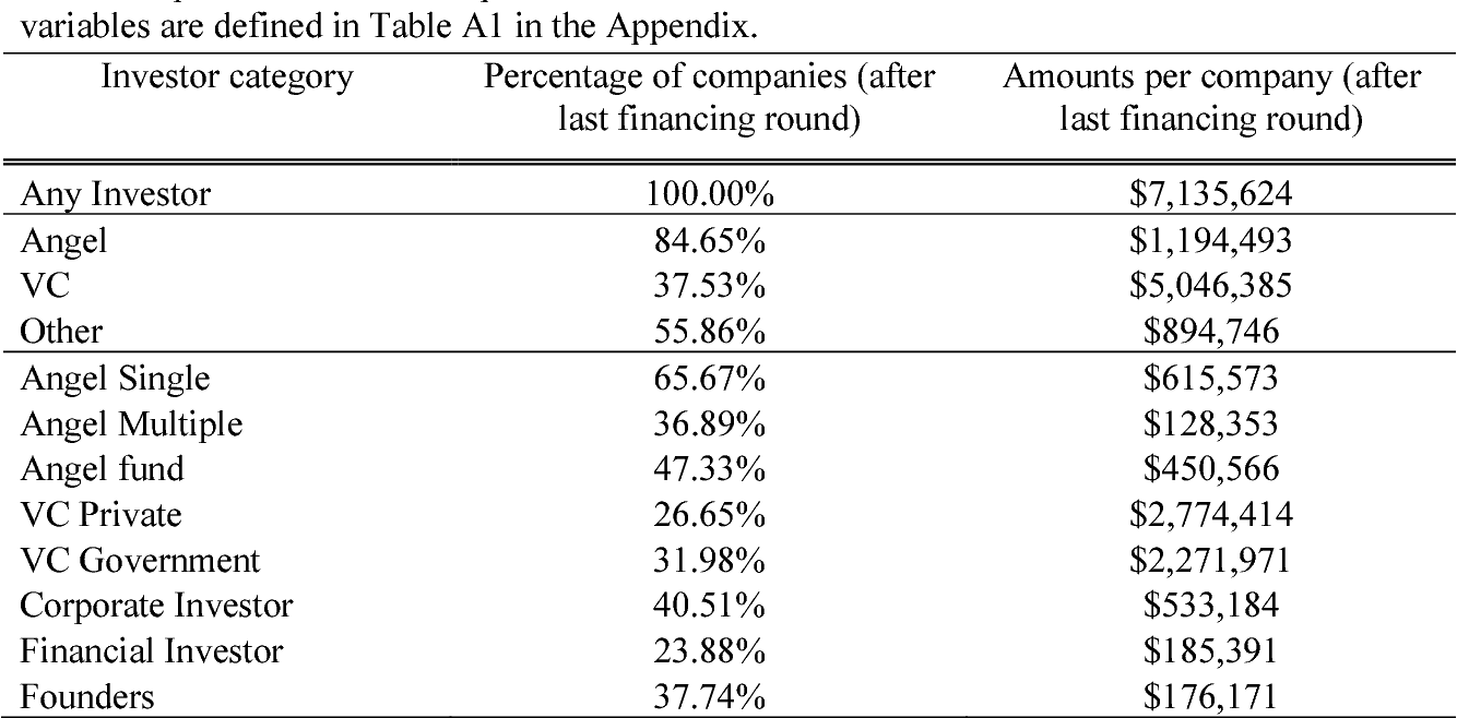 Table 1 from Angels and Venture Capitalists: Complements or