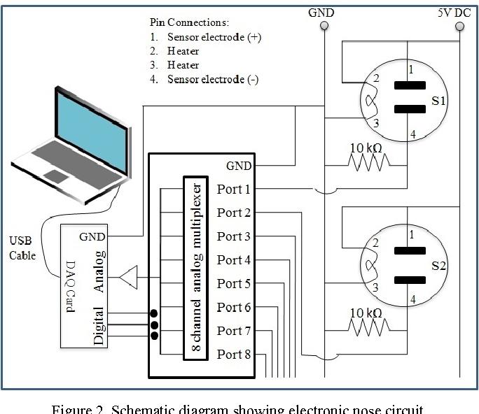 urine odor detection by electronic nose for smart toilet application rh semanticscholar org