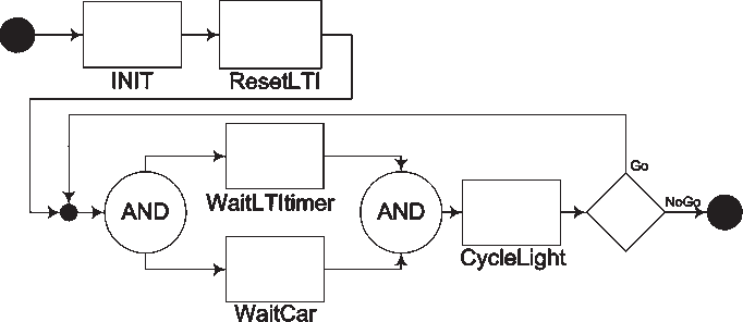 communicating sequential processes paper pdf