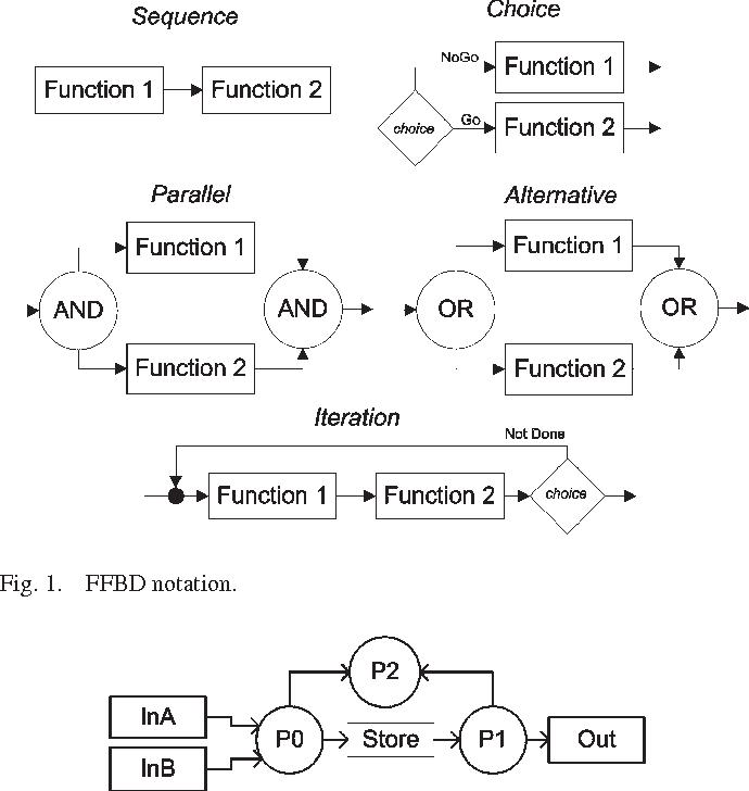 ffbd notation