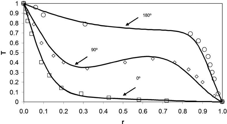 Figure 2 from Natural convection heat transfer enhancement