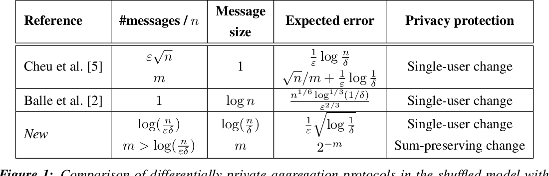 Figure 1 for Scalable and Differentially Private Distributed Aggregation in the Shuffled Model