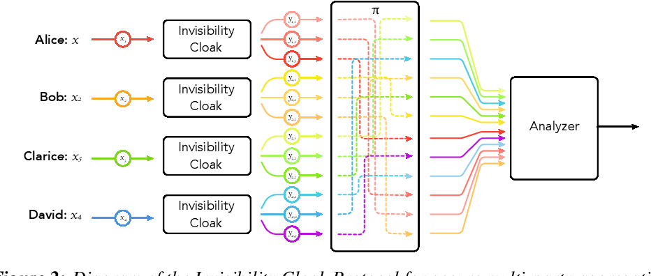 Figure 2 for Scalable and Differentially Private Distributed Aggregation in the Shuffled Model