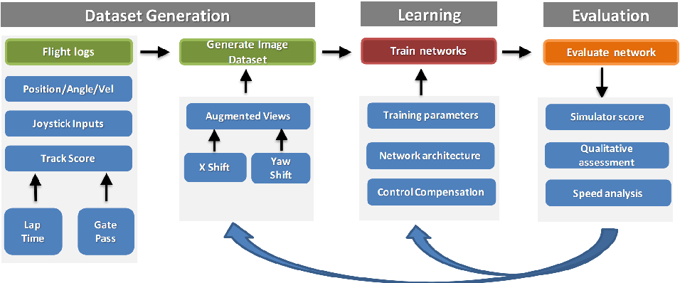 Figure 3 for Teaching UAVs to Race Using Sim4CV