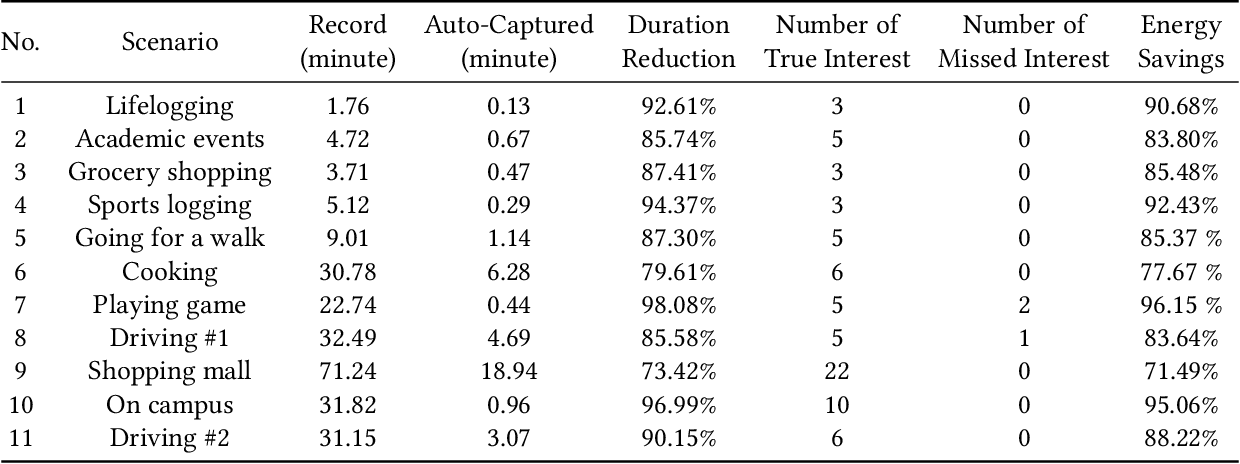 Figure 4 for MemX: An Attention-Aware Smart Eyewear System for Personalized Moment Auto-capture