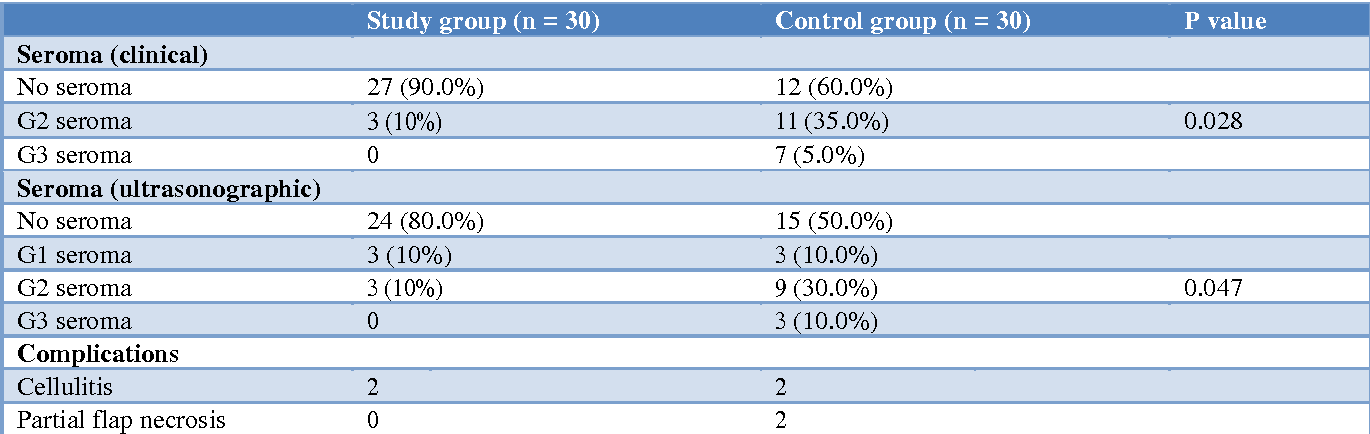 Table 4 from A randomized controlled trial evaluating the efficacy