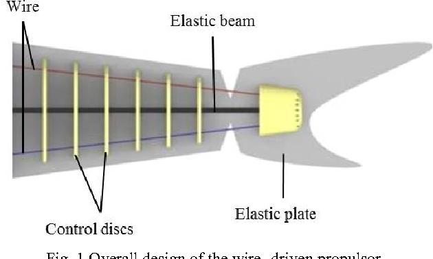 Bladderless swaying wire-driven Robot Shark - Semantic Scholar
