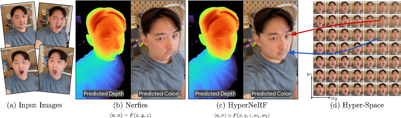 Figure 1 for HyperNeRF: A Higher-Dimensional Representation for Topologically Varying Neural Radiance Fields