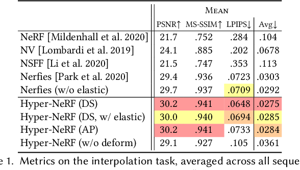 Figure 2 for HyperNeRF: A Higher-Dimensional Representation for Topologically Varying Neural Radiance Fields