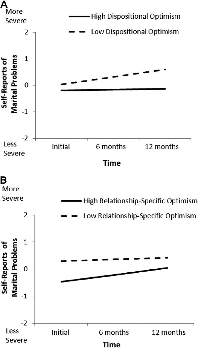Figure 3 from Optimistic expectations in early marriage: a