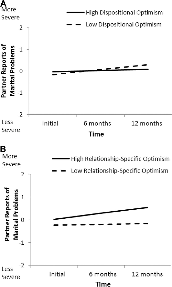 Figure 4 from Optimistic expectations in early marriage: a