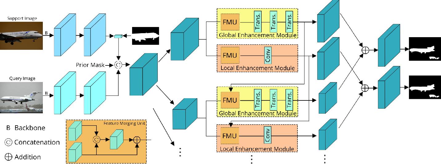 Figure 1 for Boosting Few-shot Semantic Segmentation with Transformers