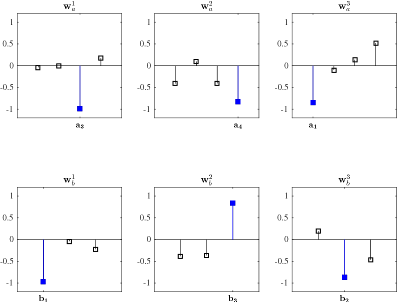Figure 1 for A Tutorial on Canonical Correlation Methods