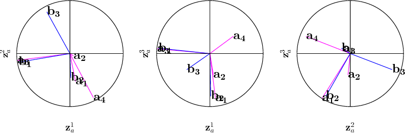 Figure 2 for A Tutorial on Canonical Correlation Methods