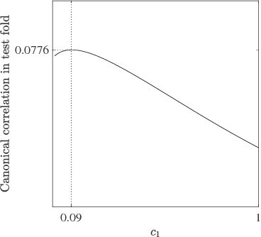 Figure 3 for A Tutorial on Canonical Correlation Methods