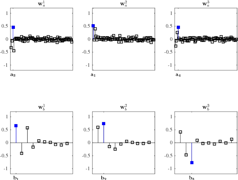 Figure 4 for A Tutorial on Canonical Correlation Methods
