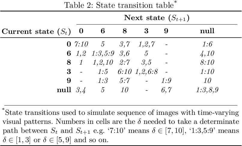 Figure 4 for Longitudinal detection of radiological abnormalities with time-modulated LSTM