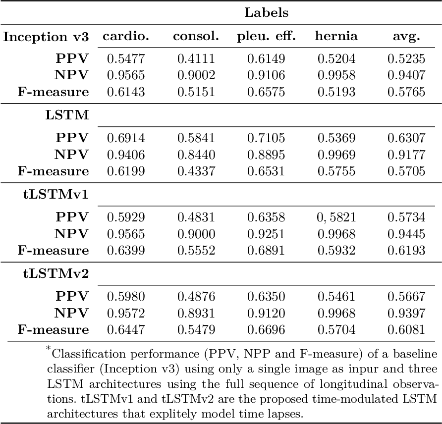 Figure 2 for Longitudinal detection of radiological abnormalities with time-modulated LSTM