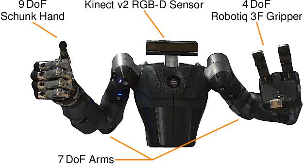 Figure 3 for Autonomous Bimanual Functional Regrasping of Novel Object Class Instances