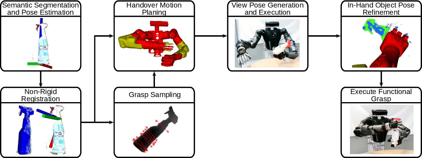 Figure 4 for Autonomous Bimanual Functional Regrasping of Novel Object Class Instances
