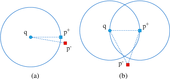 Figure 1 for PAIR: Leveraging Passage-Centric Similarity Relation for Improving Dense Passage Retrieval