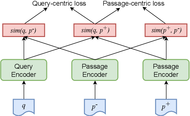 Figure 3 for PAIR: Leveraging Passage-Centric Similarity Relation for Improving Dense Passage Retrieval