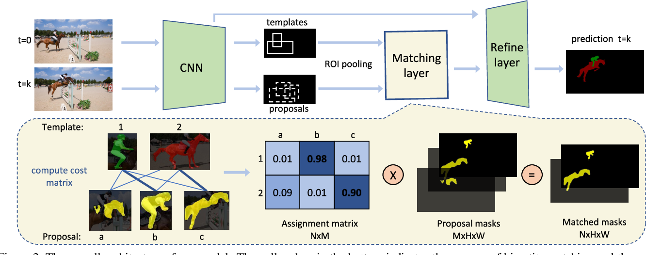 Figure 3 for DMM-Net: Differentiable Mask-Matching Network for Video Object Segmentation
