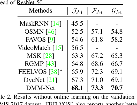 Figure 4 for DMM-Net: Differentiable Mask-Matching Network for Video Object Segmentation