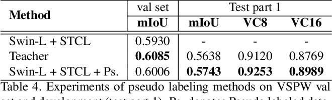 Figure 4 for Exploiting Spatial-Temporal Semantic Consistency for Video Scene Parsing