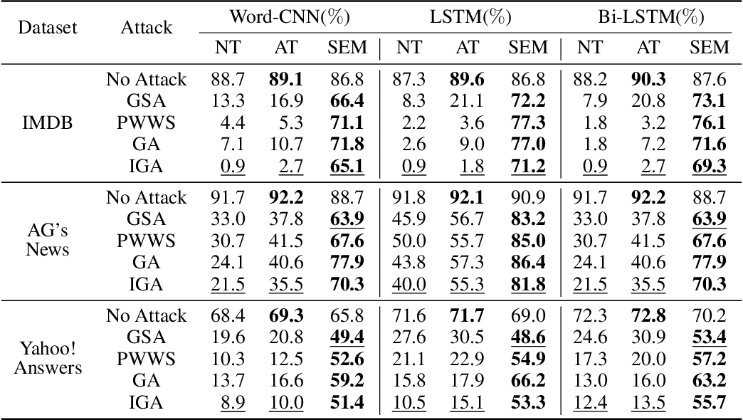 Figure 2 for Natural Language Adversarial Attacks and Defenses in Word Level