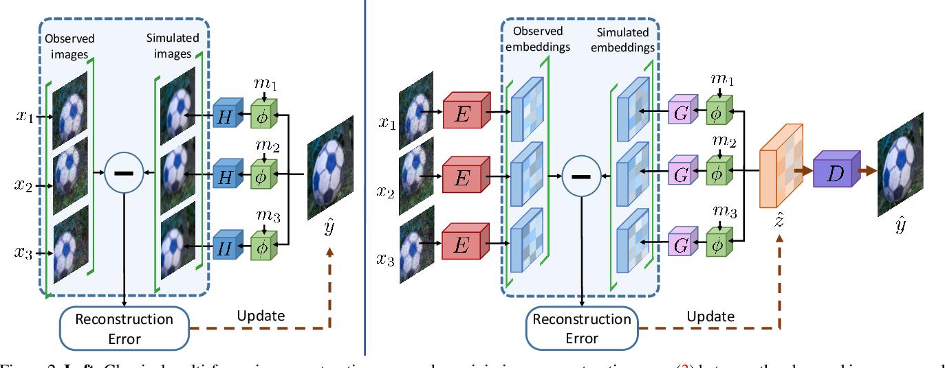 Figure 2 for Deep Reparametrization of Multi-Frame Super-Resolution and Denoising
