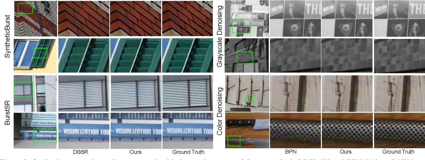 Figure 4 for Deep Reparametrization of Multi-Frame Super-Resolution and Denoising