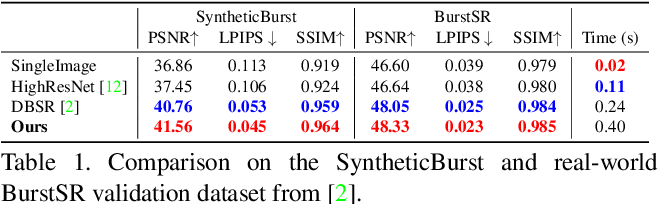 Figure 1 for Deep Reparametrization of Multi-Frame Super-Resolution and Denoising