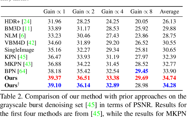 Figure 3 for Deep Reparametrization of Multi-Frame Super-Resolution and Denoising