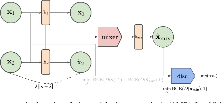 Figure 3 for Adversarial Mixup Resynthesizers