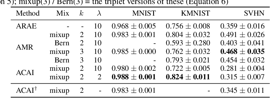 Figure 2 for Adversarial Mixup Resynthesizers