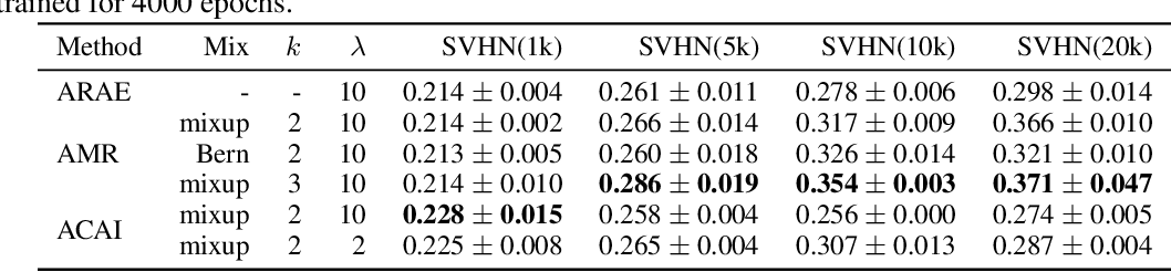 Figure 4 for Adversarial Mixup Resynthesizers