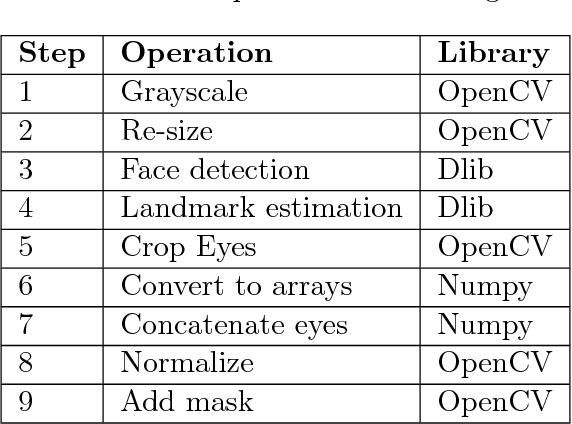 Table 2 from PiEye in the Wild: Exploring Eye Contact Detection for