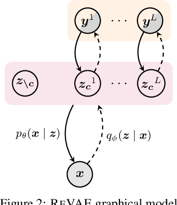 Figure 2 for Rethinking Semi-Supervised Learning in VAEs