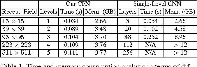 Figure 2 for Convolutional Neural Pyramid for Image Processing