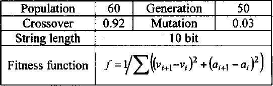 Table 1. Parameters for genetic algorithm