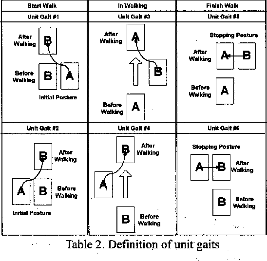 Table 2. Definition of unit gaits