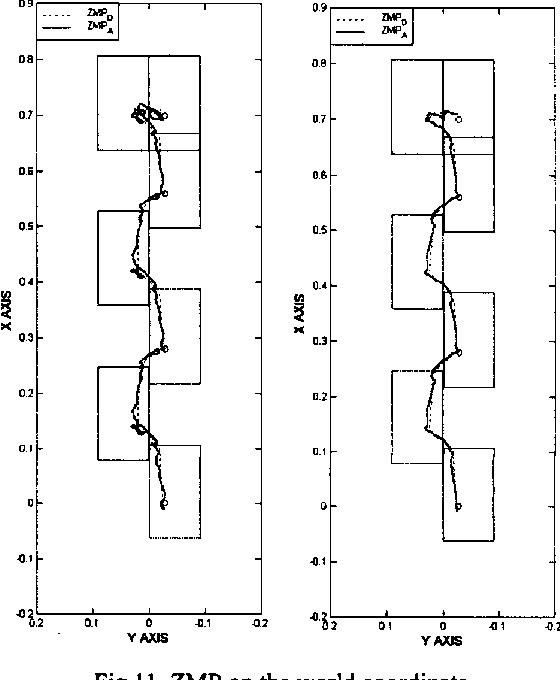 Fig. 1 1. ZMP on the world coordinate
