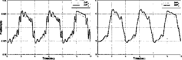 Fig. 10. ZMP tracking on y-axis