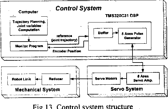 Fig. 13. Control system structure