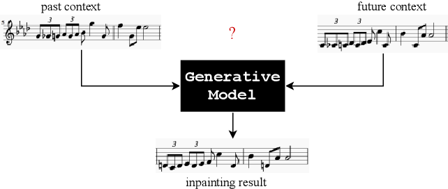 Figure 1 for Learning to Traverse Latent Spaces for Musical Score Inpainting